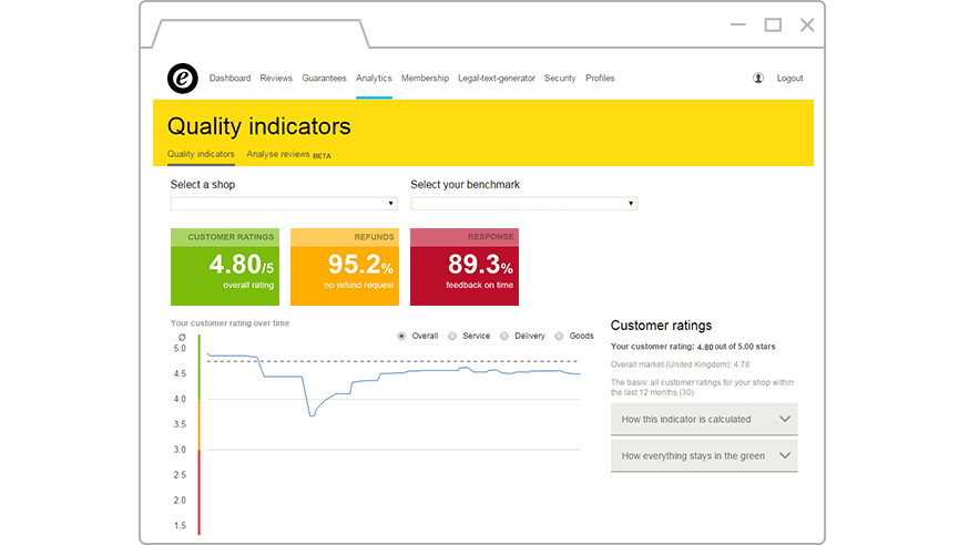 Trusted Shops Quality indicators